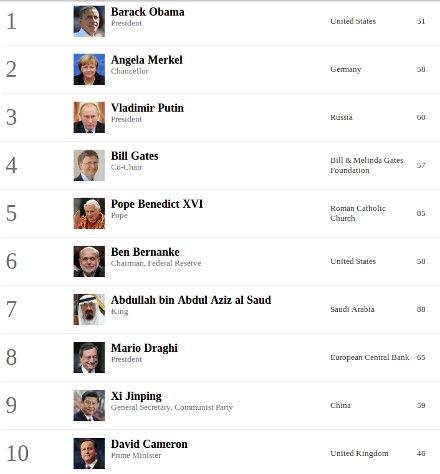 Forbes назвал 70 самых влиятельных людей мира
