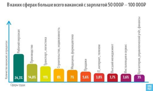Сколько должен зарабатывать мужчина, ответили пользователи Город.Работ.ру