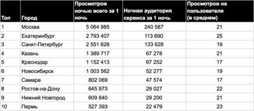 Сервис вертикальных видео «Клипы» ВКонтакте представил анализ ночной активности пользователей