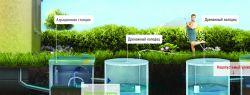 Обзор систем автономной канализации, септик ТОПАС или ДОЧИСТА