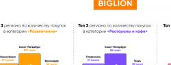 Жители российских регионов экономят на бьюти-услугах, ресторанах и развлечениях